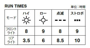 30lum-chart
